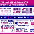 13 éves a Wizz Air