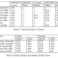 Padding Oracle támadás hardver tokenekkel szemben