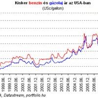 Miért jó az olajárrobbanás?