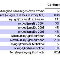 Így mindenki görög nyugdíjas szeretne lenni
