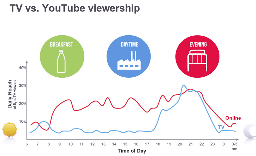 tv-vs-youtube-viewership.jpg