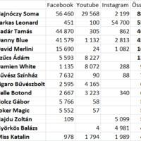 A legnépszerűbb hazai bűvészek a közösségi médiában