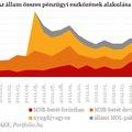 Megcsappantak a magyar állam pénzügyi tartalékai