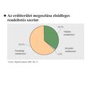 Az erdő hármas szerepe, az erdőhasználat Magyarországon