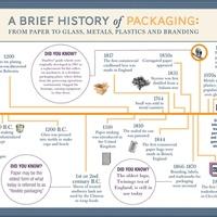 A legősibb marketingeszköz: csomagolás