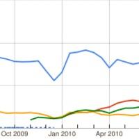 Cégkeresők összehasonlítása – 2011. március
