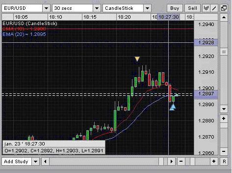 Oanda forex blog / Forex signal 4u