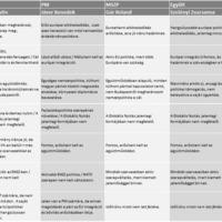 Választások 2014: Hazánk külpolitikája pártjaink szerint