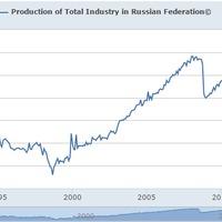 Hatalmas kihívások előtt az orosz gazdaság