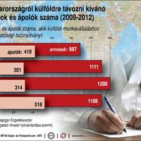 2013.07.12: Disszidáló orvosok és ápolók