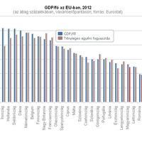 2013.06.20: Egyre hátrébb sorolódott a magyar GDP