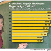 2013.07.05: Tanári fizetések, 2003-2012
