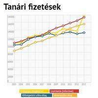 2013.08.26: A pedagógus béremelés grafikonon