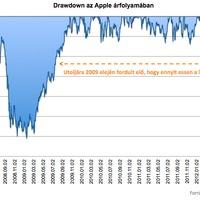 Krízisben az Apple