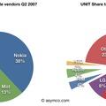A mobilokon elért profit fele az Apple-t gazdagítja