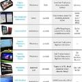 2011, a tablet éve