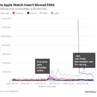 Fitbit vs. Apple Watch