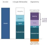 Mennyit kaszált a Google a Motorola-sztorin?