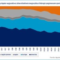 Az Apple sikerének záloga: Kína