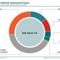 A Fidesz nagyobb bajban van, mint gondolhatnánk
