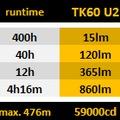 Fenix TK60 U2, TK70 U2