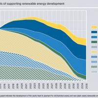 Az energiafordulat ára