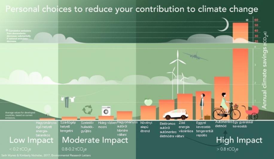 Védd a Földet: szállj ki a kocsiból, repülj kevesebbet – és ne szülj annyit!?