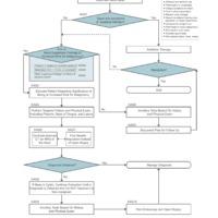 Körülírt nyaki duzzanat kivizsgálása felnőttben - clinical practice guideline