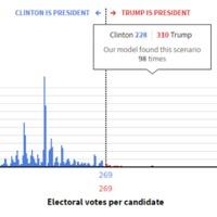 Fals álmok – fals kutatások? - elemzés az amerikai elnökválasztás kapcsán