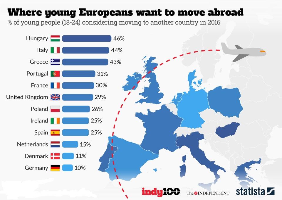 Menekülnének hazánkból a fiatalok