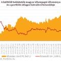 Miért vesz a külföldi bankár sok magyar állampapírt?