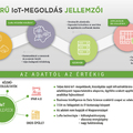 Egész Budapestet lefedi az Invitech Solutions IoT-hálózata