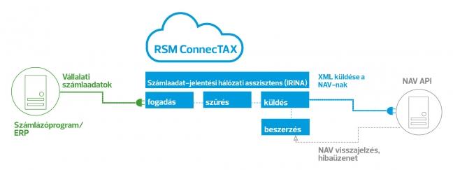connectax-infograf-hun-180322111049-648x243.jpg