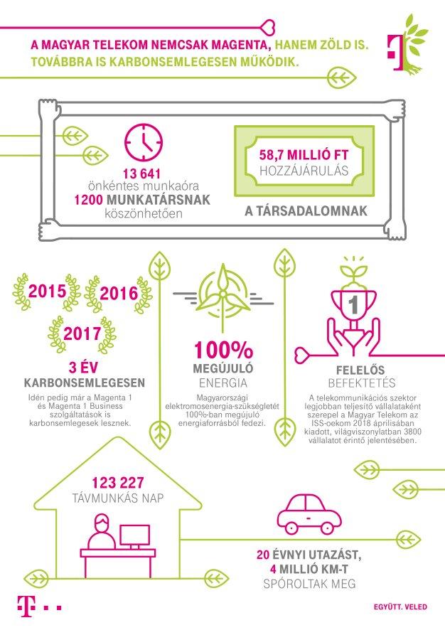 infografika_fenntarthatosagijelentes2017.jpg