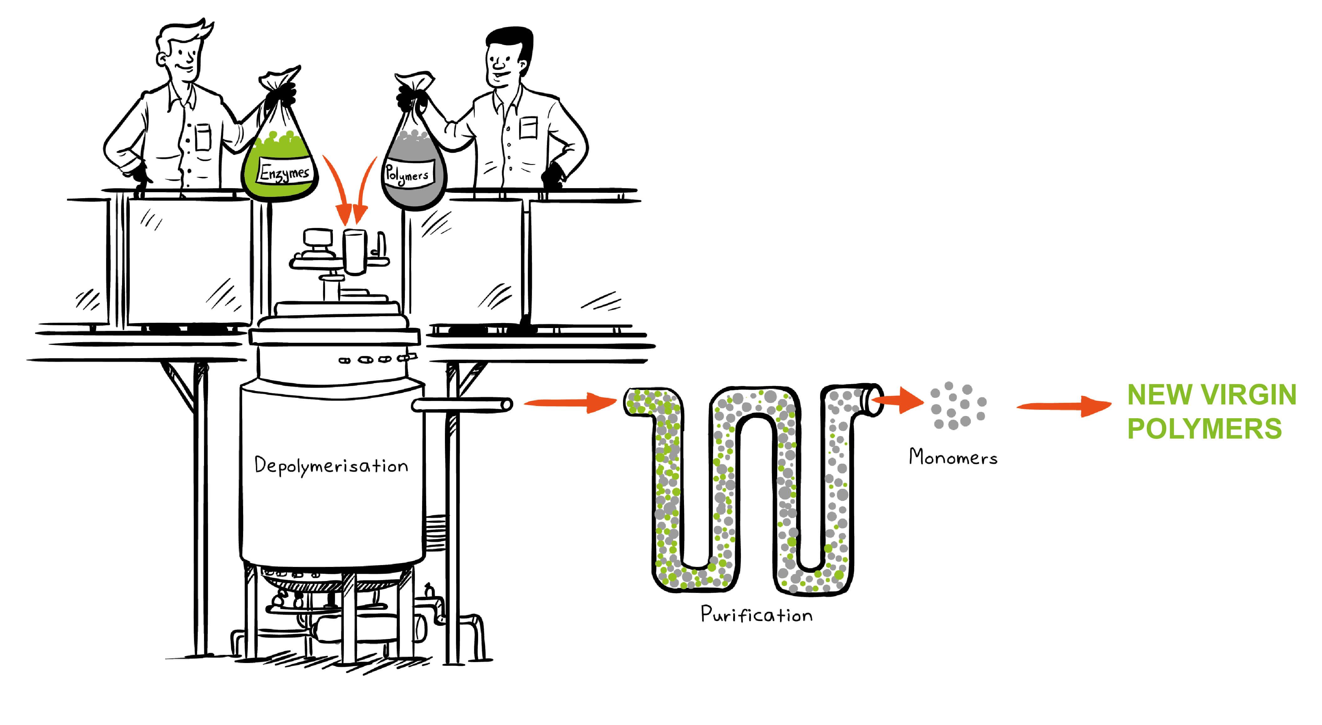 carbios_biorecycling.jpg