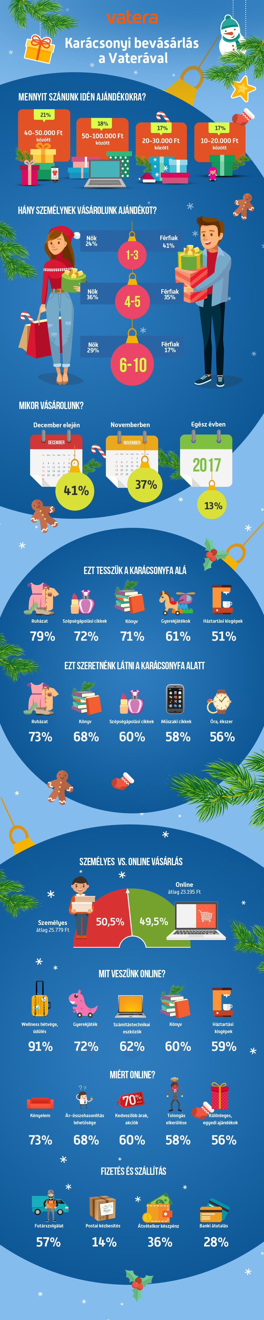 infografika_karacsonyi_bevasarlas_vatera.jpg