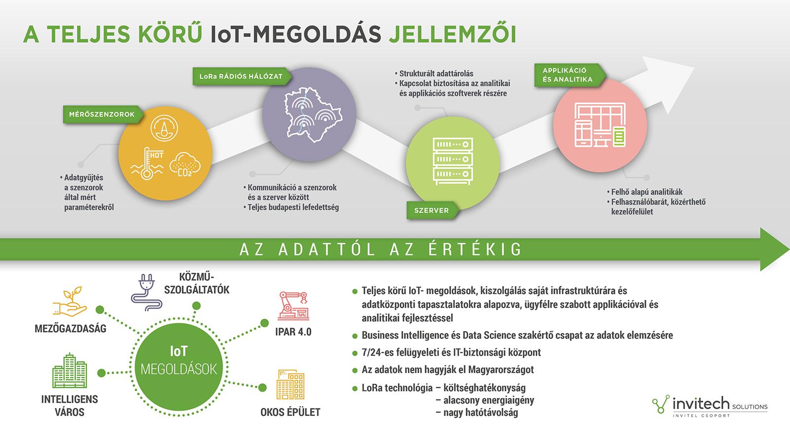invitech_solutions_iot_infografika.jpg