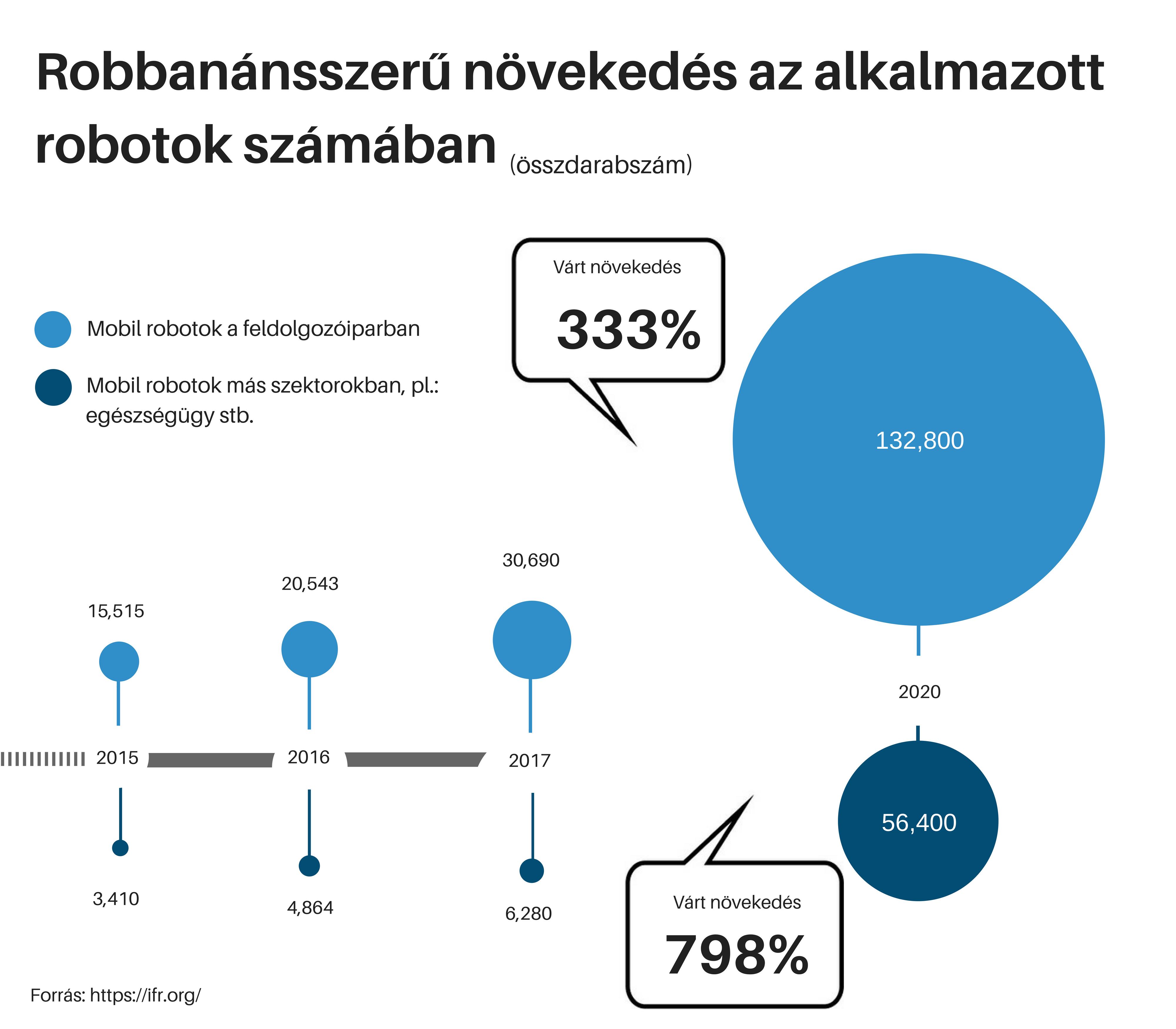 mir_robbanasszeru_novekedes_a_robotok_szamaban.png