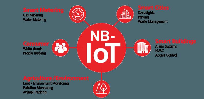 nb-iot_applications_blog_post_0_0.png