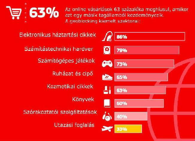 online-vasarlas-grafikon.png