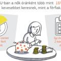 Európa számokban: még mindig jelentős a különbség a férfiak és nők bérezése között