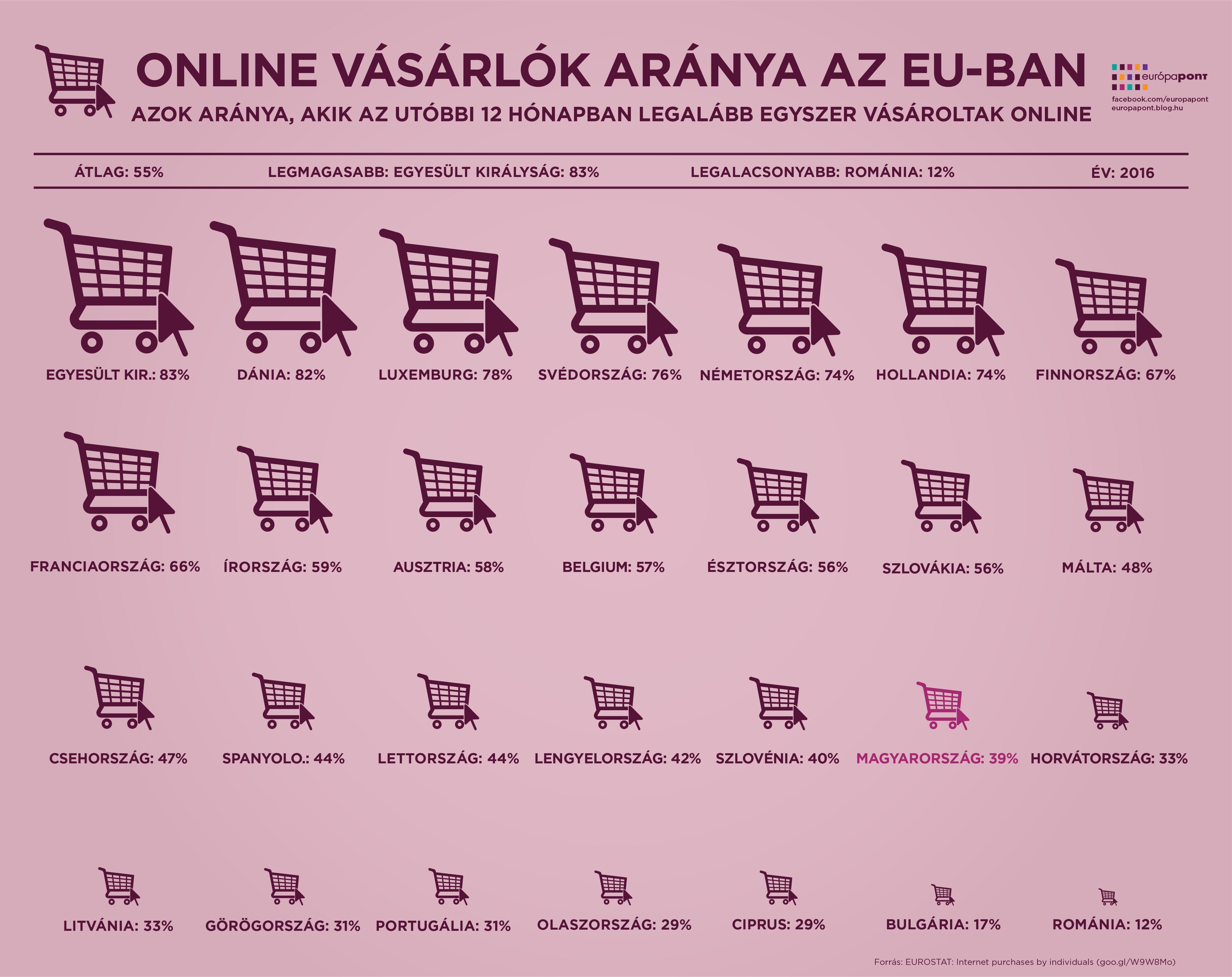 europa_szamokban_online_shopping-01.png