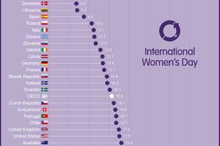 Nők helyzete a munkaerőpiacon - fizetéskülönbségek és üvegplafon index
