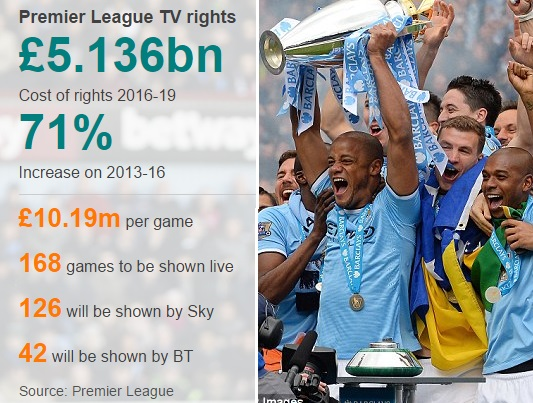 premier-league-tv-rights-money-distribution.jpg