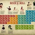 A rock and roll periódusos rendszere