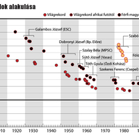 A maratoni csúcsok alakulása külföldön és Magyarországon