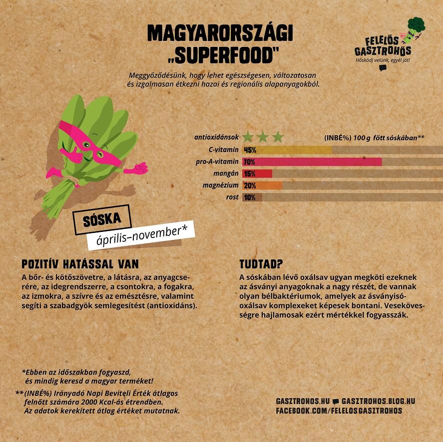 gasztrohos-superfood-terkep-infografika-2017-06-17-facebook-07.jpg
