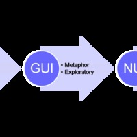 CLI+GUI, (NUI)