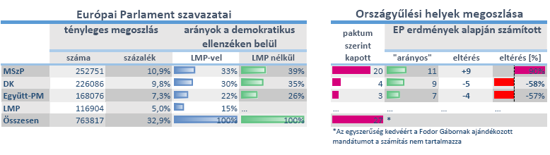 ep_vs_hu_parlament_2014.png