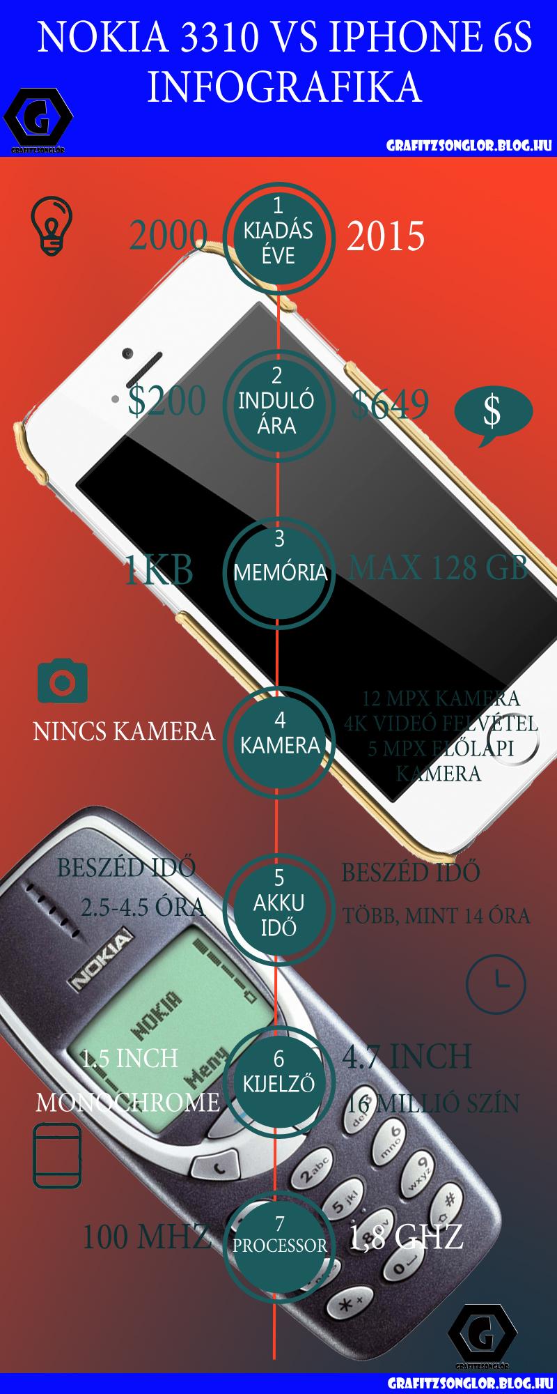 nokia-3310-vs-iphone-6s-infographika.jpg
